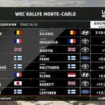 NEUVILLE WINS IN MONTE-CARLO